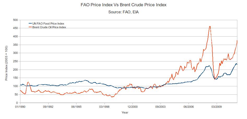 Livecharts.co.uk - Brent Oil Chart