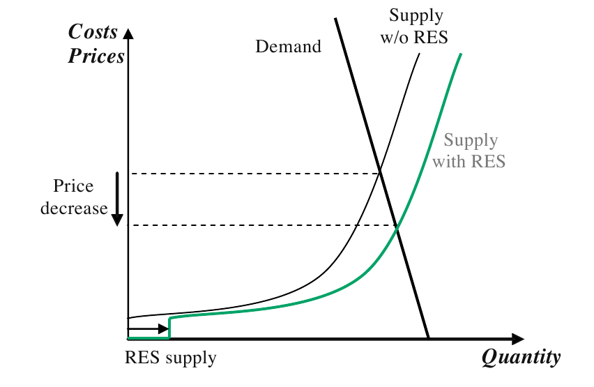 Sample Essay on Supply and Demand