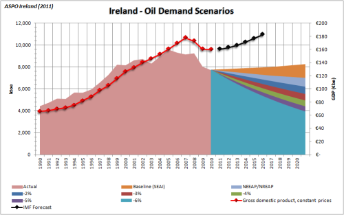 Reducing Ireland's Oil Dependence: some initial thoughts thumbnail